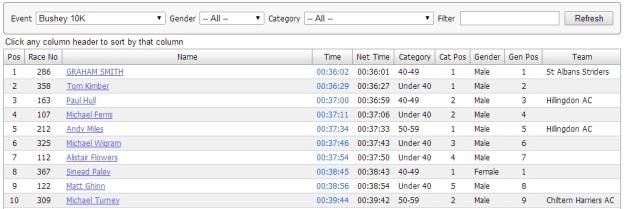 The top 10 - Bushey 10k Road Race 2014.
