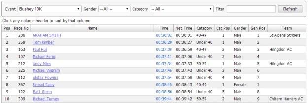 The top 10 - Bushey 10k Road Race 2014.