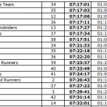 90th from 290 finishers. 38th in my Category.