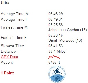 CTS Dorset Ultra course statistics (provided by endurancelife.com)