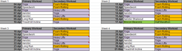 The basic, theoretical structure of my training from April 4th to May 1st.