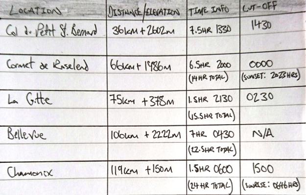 24 Hours - Plan A 24hr 45min - Plan B Sub 30hr - Plan C Just Finish! - Plan D